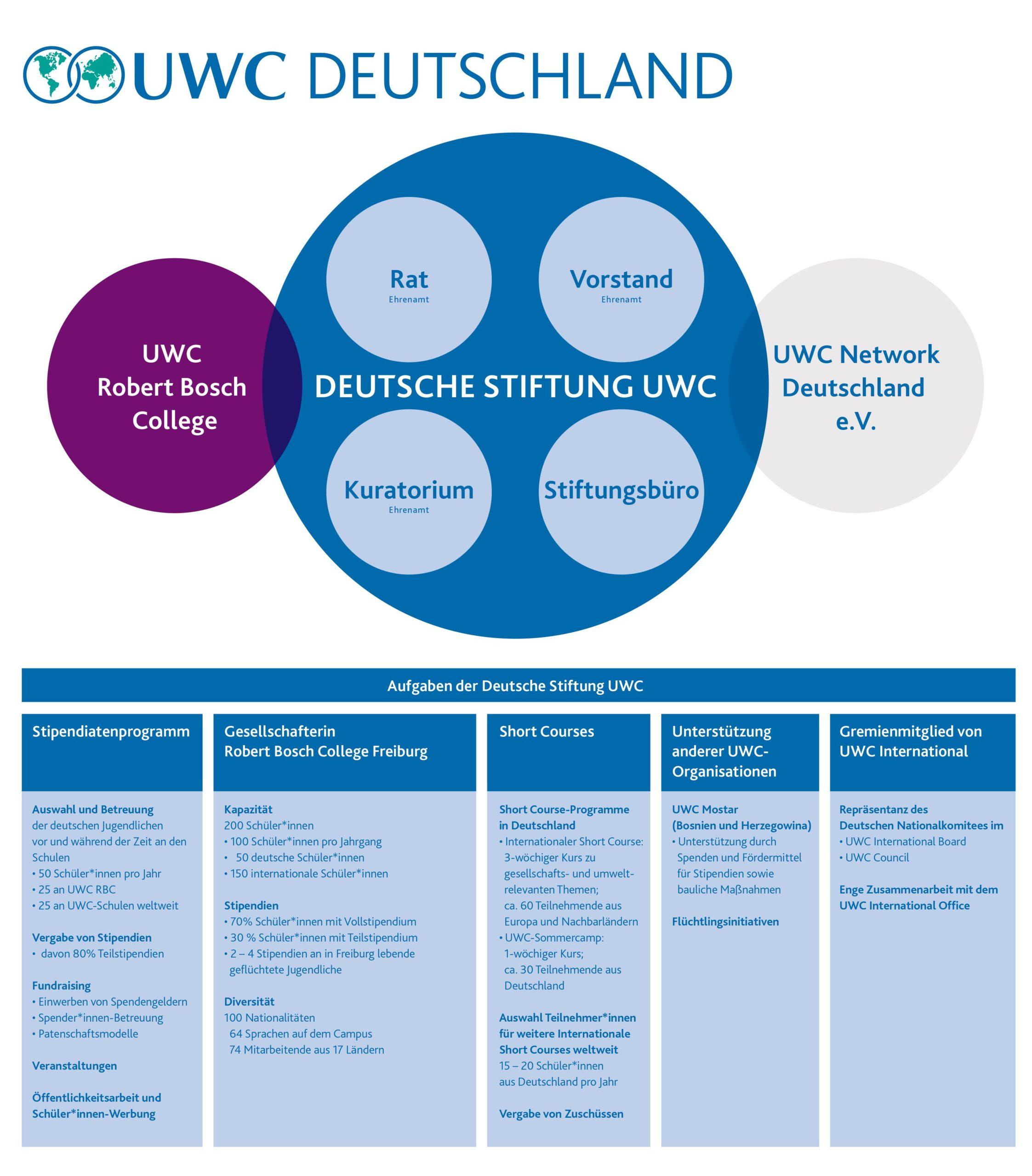 Organigramm UWC Deutschland